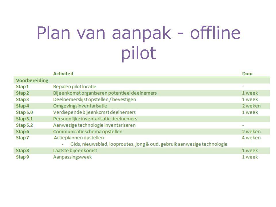 Plan van aanpak - offline pilot