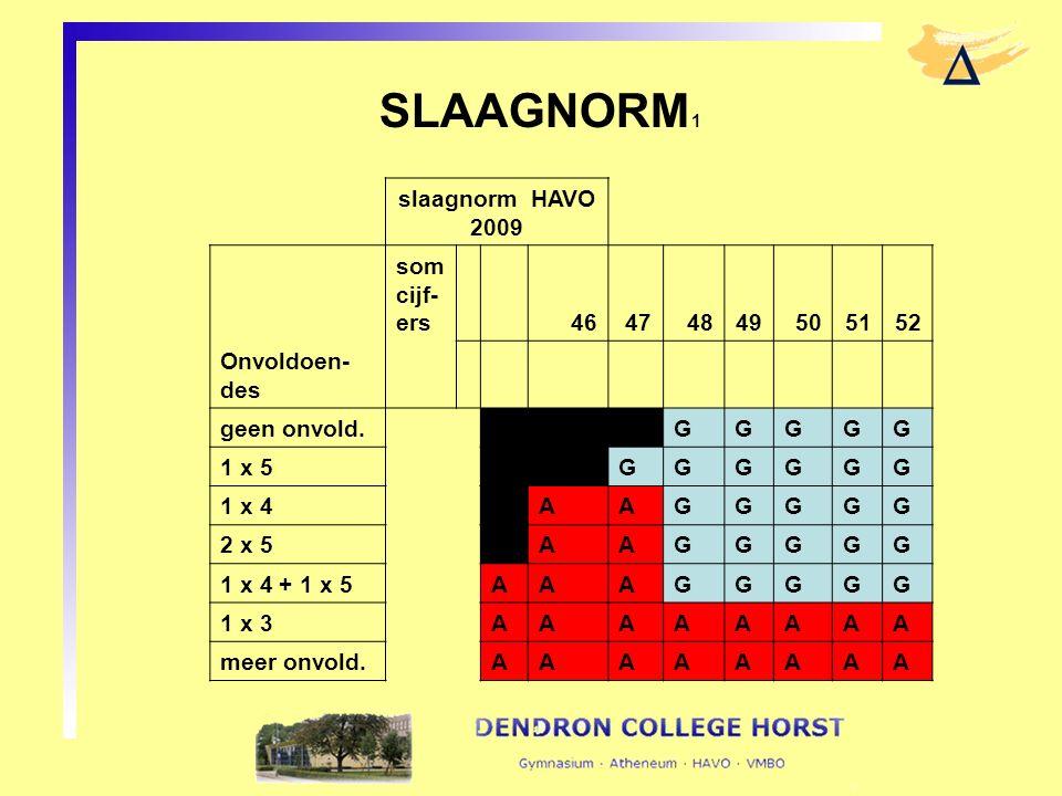 SLAAGNORM 1 slaagnorm HAVO 2009 som cijf- ers 46474849505152 Onvoldoen- des geen onvold. GGGGG 1 x 5 GGGGGG 1 x 4 AAGGGGG 2 x 5 AAGGGGG 1 x 4 + 1 x 5A