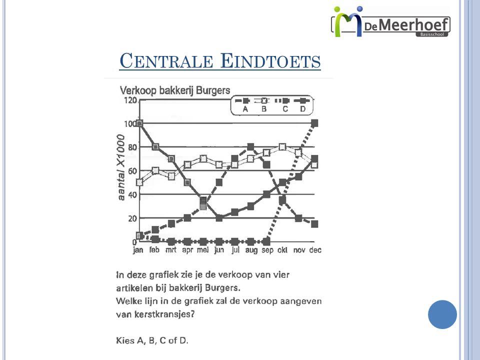C ENTRALE E INDTOETS