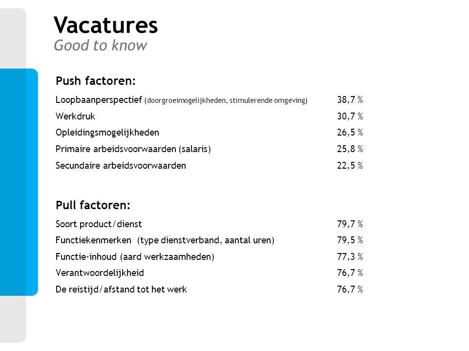 Push factoren: Loopbaanperspectief (doorgroeimogelijkheden, stimulerende omgeving) 38,7 % Werkdruk 30,7 % Opleidingsmogelijkheden 26,5 % Primaire arbe