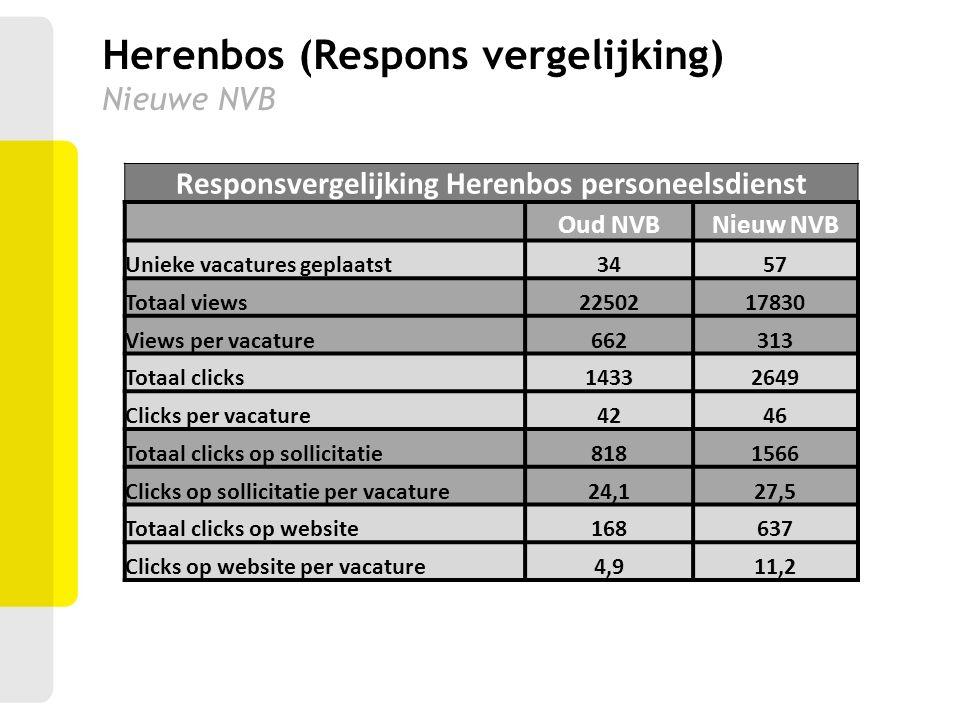 Herenbos (Respons vergelijking) Nieuwe NVB Responsvergelijking Herenbos personeelsdienst Oud NVBNieuw NVB Unieke vacatures geplaatst3457 Totaal views2