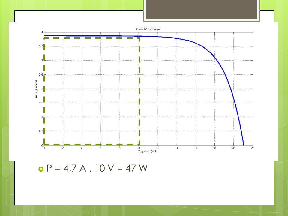  P = 4,7 A. 10 V = 47 W