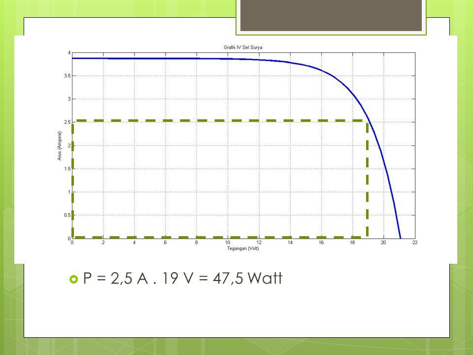 P = 2,5 A. 19 V = 47,5 Watt