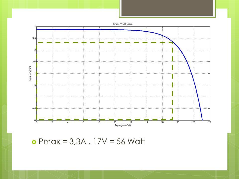  Pmax = 3,3A. 17V = 56 Watt