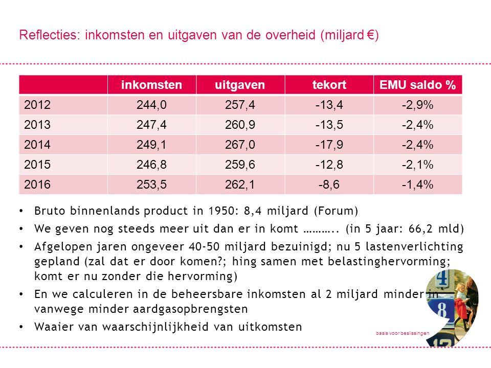 basis voor beslissingen Reflecties: inkomsten en uitgaven van de overheid (miljard €) Bruto binnenlands product in 1950: 8,4 miljard (Forum) We geven