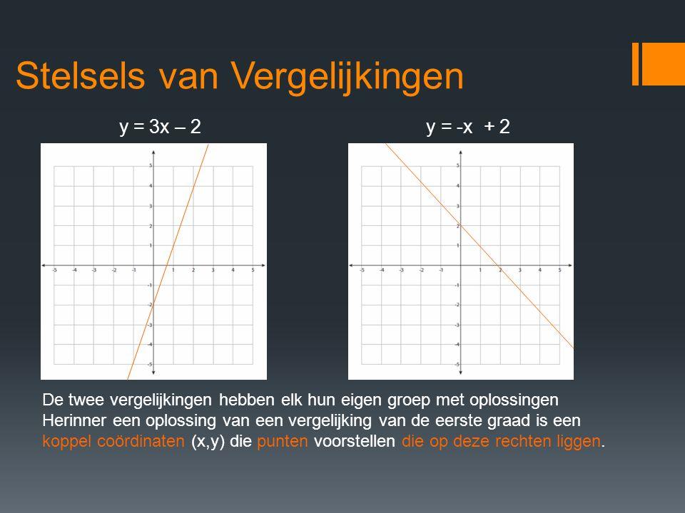 Stelsels van Vergelijkingen y = 3x – 2y = -x + 2 De twee vergelijkingen hebben elk hun eigen groep met oplossingen Herinner een oplossing van een verg
