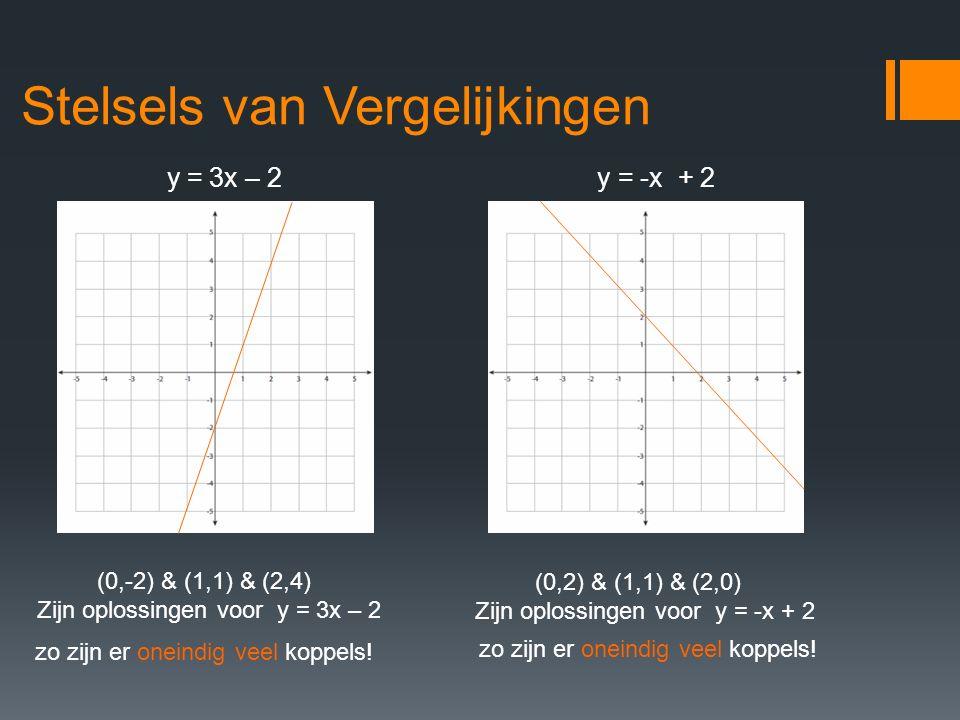 Stelsels van Vergelijkingen y = 3x – 2y = -x + 2 (0,-2) & (1,1) & (2,4) Zijn oplossingen voor y = 3x – 2 (0,2) & (1,1) & (2,0) Zijn oplossingen voor y