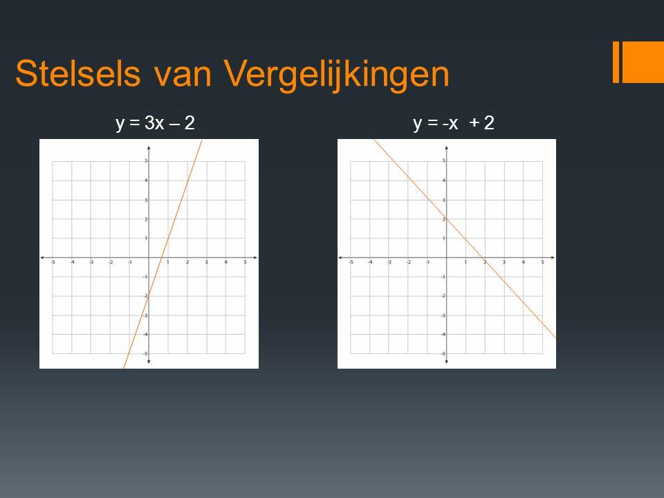 Stelsels van Vergelijkingen y = 3x – 2y = -x + 2