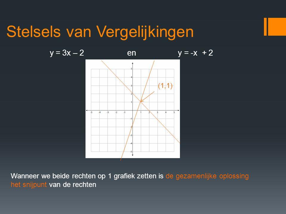 Stelsels van Vergelijkingen y = 3x – 2 eny = -x + 2 Wanneer we beide rechten op 1 grafiek zetten is de gezamenlijke oplossing het snijpunt van de rech