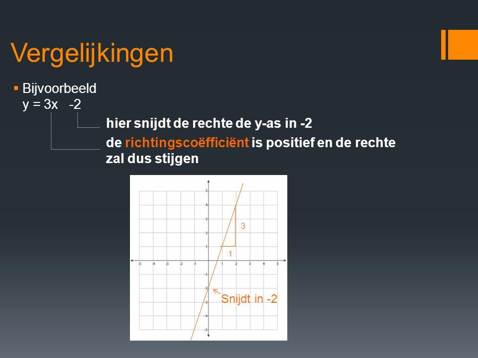 Vergelijkingen  Bijvoorbeeld y = 3x -2 hier snijdt de rechte de y-as in -2 de richtingscoëfficiënt is positief en de rechte zal dus stijgen Snijdt in