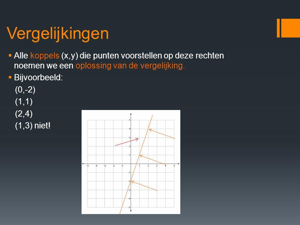 Vergelijkingen  Alle koppels (x,y) die punten voorstellen op deze rechten noemen we een oplossing van de vergelijking.  Bijvoorbeeld: (0,-2) (1,1) (