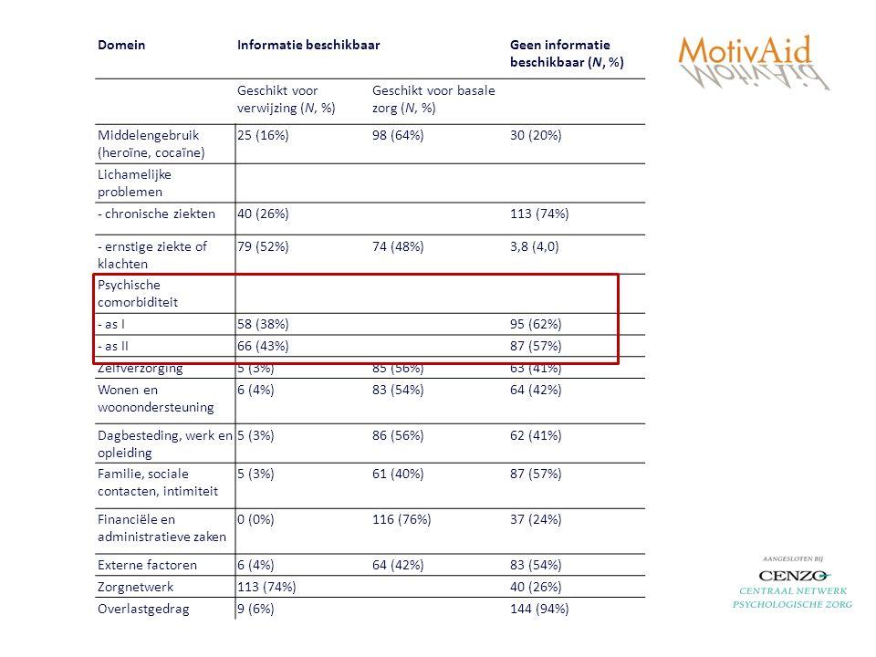 DomeinInformatie beschikbaarGeen informatie beschikbaar (N, %) Geschikt voor verwijzing (N, %) Geschikt voor basale zorg (N, %) Middelengebruik (heroïne, cocaïne) 25 (16%)98 (64%)30 (20%) Lichamelijke problemen - chronische ziekten40 (26%)113 (74%) - ernstige ziekte of klachten 79 (52%)74 (48%)3,8 (4,0) Psychische comorbiditeit - as I58 (38%)95 (62%) - as II66 (43%)87 (57%) Zelfverzorging5 (3%)85 (56%)63 (41%) Wonen en woonondersteuning 6 (4%)83 (54%)64 (42%) Dagbesteding, werk en opleiding 5 (3%)86 (56%)62 (41%) Familie, sociale contacten, intimiteit 5 (3%)61 (40%)87 (57%) Financiële en administratieve zaken 0 (0%)116 (76%)37 (24%) Externe factoren6 (4%)64 (42%)83 (54%) Zorgnetwerk113 (74%)40 (26%) Overlastgedrag9 (6%)144 (94%)