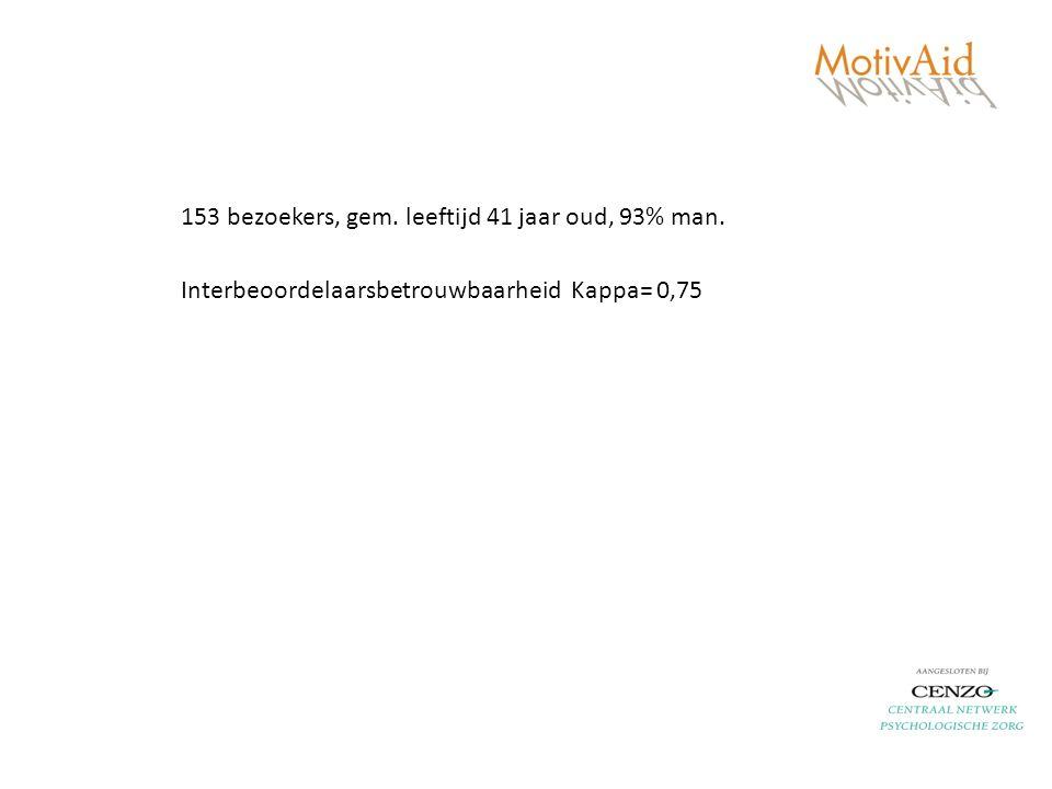 153 bezoekers, gem. leeftijd 41 jaar oud, 93% man. Interbeoordelaarsbetrouwbaarheid Kappa= 0,75