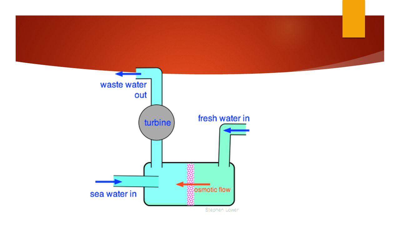  Deeltjes in zout water? Werking: 2. OSMOSE (ionen)