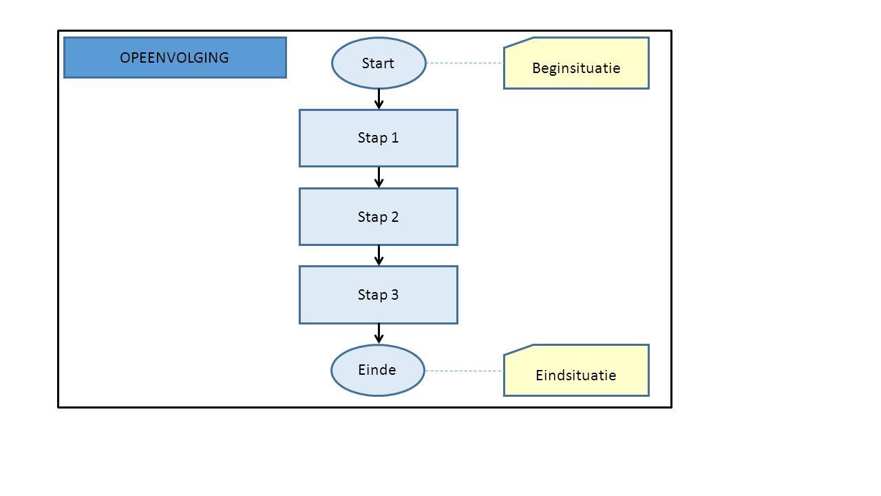 Start Stap 1 Beginsituatie Stap 2 Stap 3 Einde Eindsituatie OPEENVOLGING