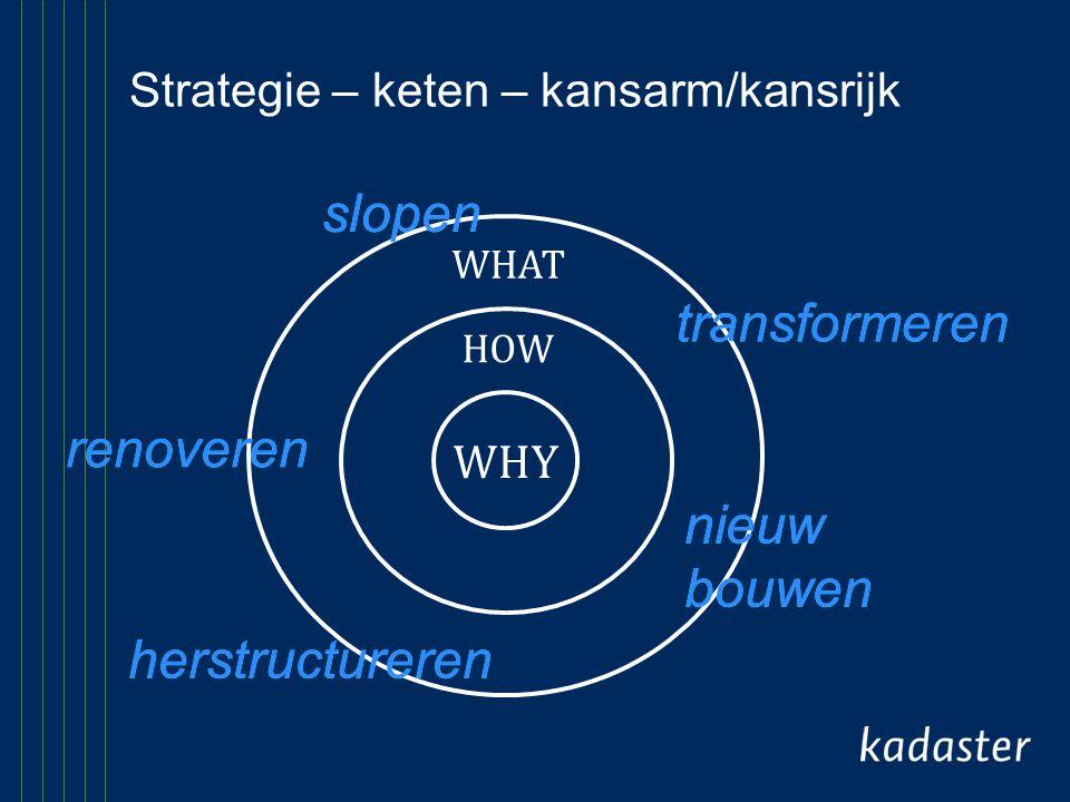 Strategie – keten – kansarm/kansrijk slopen renoveren transformeren nieuw bouwen herstructureren WHY HOW WHAT slopen renoveren transformeren nieuw bou