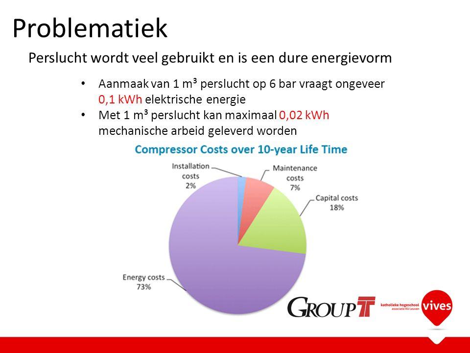 Problematiek Perslucht wordt veel gebruikt en is een dure energievorm Aanmaak van 1 m³ perslucht op 6 bar vraagt ongeveer 0,1 kWh elektrische energie Met 1 m³ perslucht kan maximaal 0,02 kWh mechanische arbeid geleverd worden