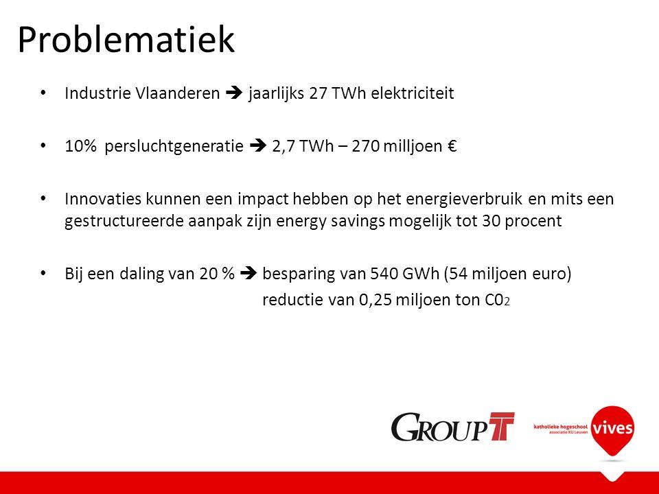 Problematiek Industrie Vlaanderen  jaarlijks 27 TWh elektriciteit 10% persluchtgeneratie  2,7 TWh – 270 milljoen € Innovaties kunnen een impact hebben op het energieverbruik en mits een gestructureerde aanpak zijn energy savings mogelijk tot 30 procent Bij een daling van 20 %  besparing van 540 GWh (54 miljoen euro) reductie van 0,25 miljoen ton C0 2