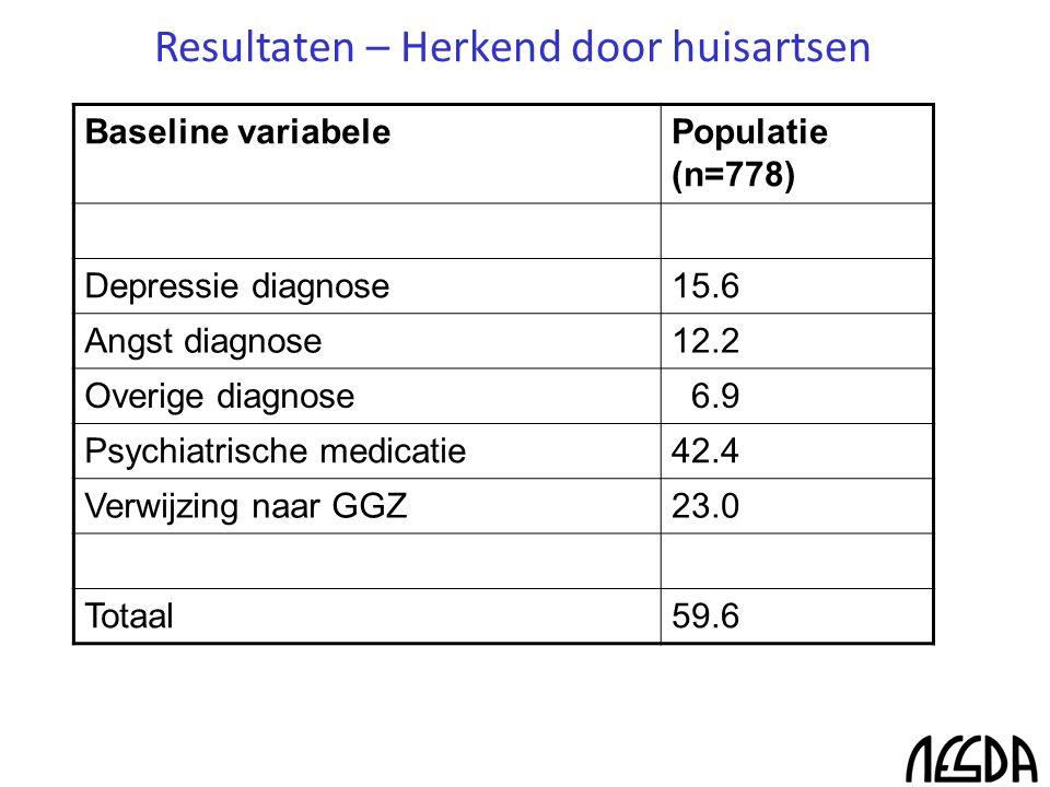 Resultaten – Herkend door huisartsen Baseline variabelePopulatie (n=778) Depressie diagnose15.6 Angst diagnose12.2 Overige diagnose 6.9 Psychiatrische medicatie42.4 Verwijzing naar GGZ23.0 Totaal59.6