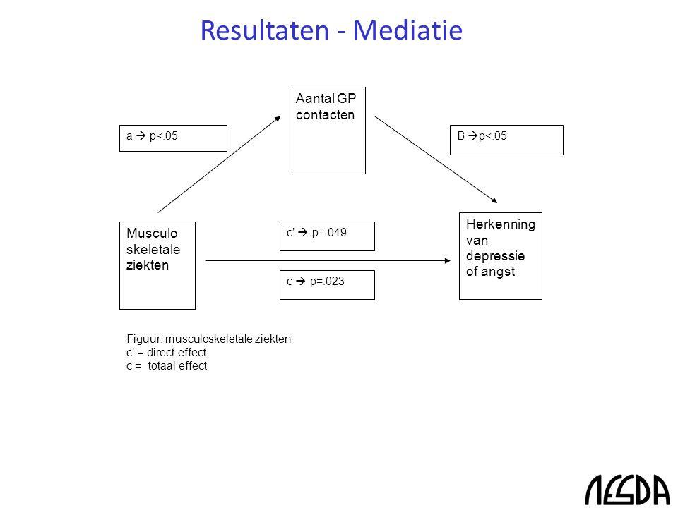 Resultaten - Mediatie Musculo skeletale ziekten Aantal GP contacten Herkenning van depressie of angst B  p<.05a  p<.05 c  p=.023 c'  p=.049 Figuur: musculoskeletale ziekten c' = direct effect c = totaal effect