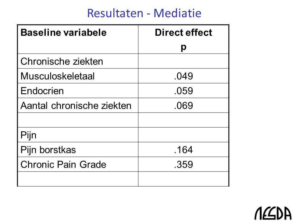Resultaten - Mediatie Baseline variabeleDirect effect p Chronische ziekten Musculoskeletaal.049 Endocrien.059 Aantal chronische ziekten.069 Pijn Pijn borstkas.164 Chronic Pain Grade.359