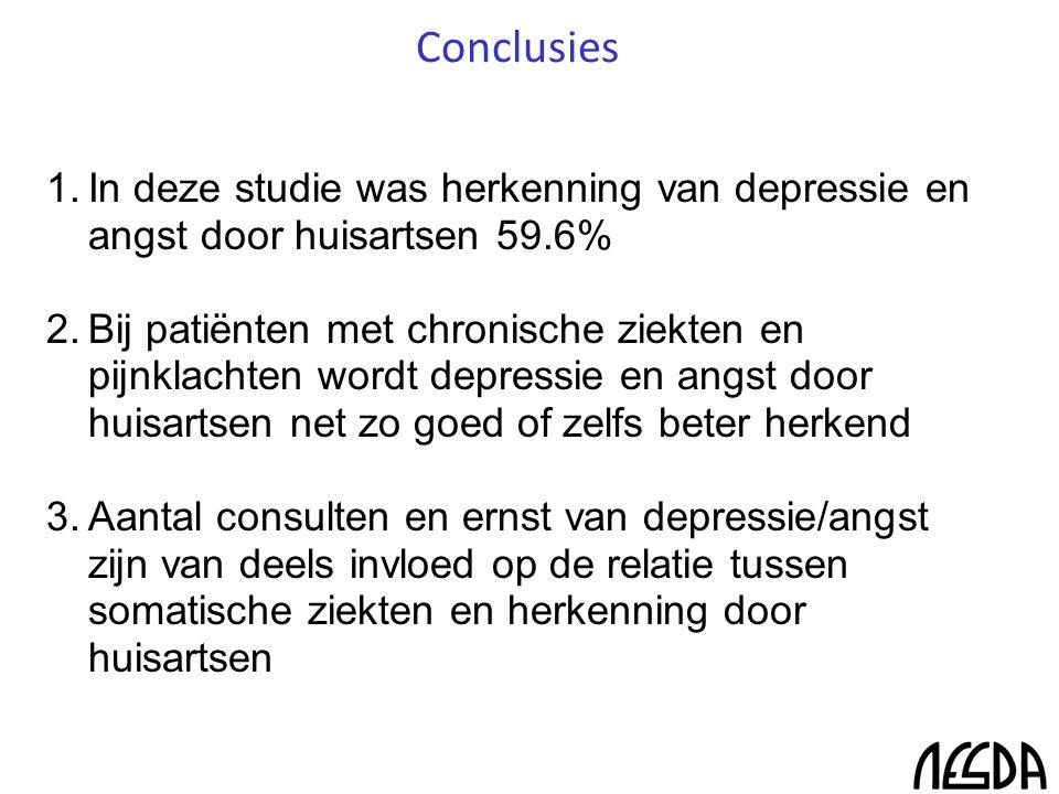 1.In deze studie was herkenning van depressie en angst door huisartsen 59.6% 2.Bij patiënten met chronische ziekten en pijnklachten wordt depressie en angst door huisartsen net zo goed of zelfs beter herkend 3.Aantal consulten en ernst van depressie/angst zijn van deels invloed op de relatie tussen somatische ziekten en herkenning door huisartsen Conclusies
