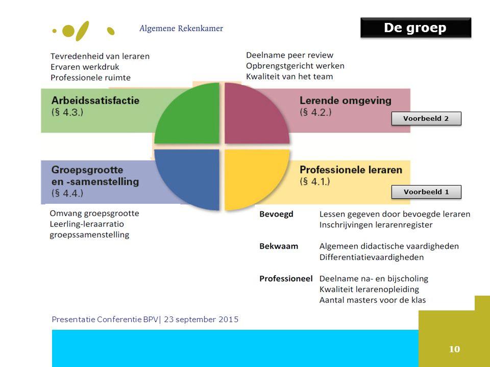 10 Presentatie Conferentie BPV| 23 september 2015 Voorbeeld 1 Voorbeeld 2 De groep