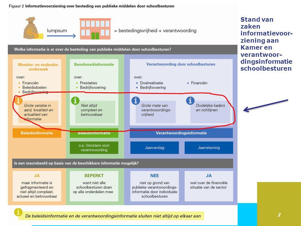 7 Stand van zaken informatievoor- ziening aan Kamer en verantwoor- dingsinformatie schoolbesturen