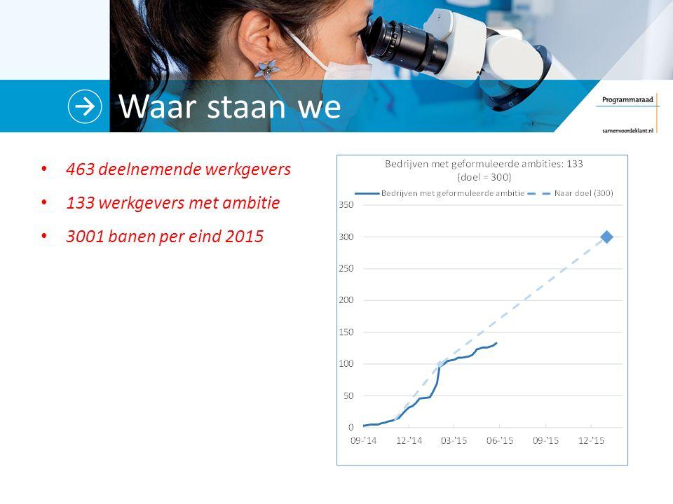 Waar staan we 463 deelnemende werkgevers 133 werkgevers met ambitie 3001 banen per eind 2015