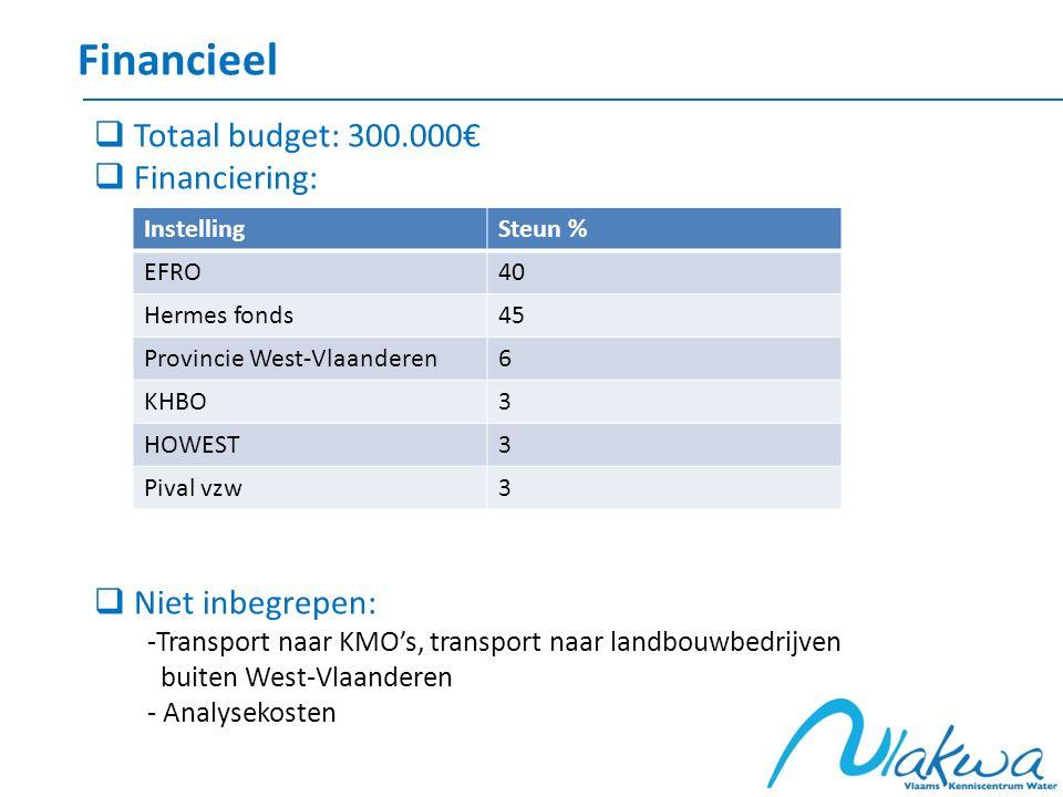Financieel InstellingSteun % EFRO40 Hermes fonds45 Provincie West-Vlaanderen6 KHBO3 HOWEST3 Pival vzw3  Totaal budget: 300.000€  Financiering:  Nie