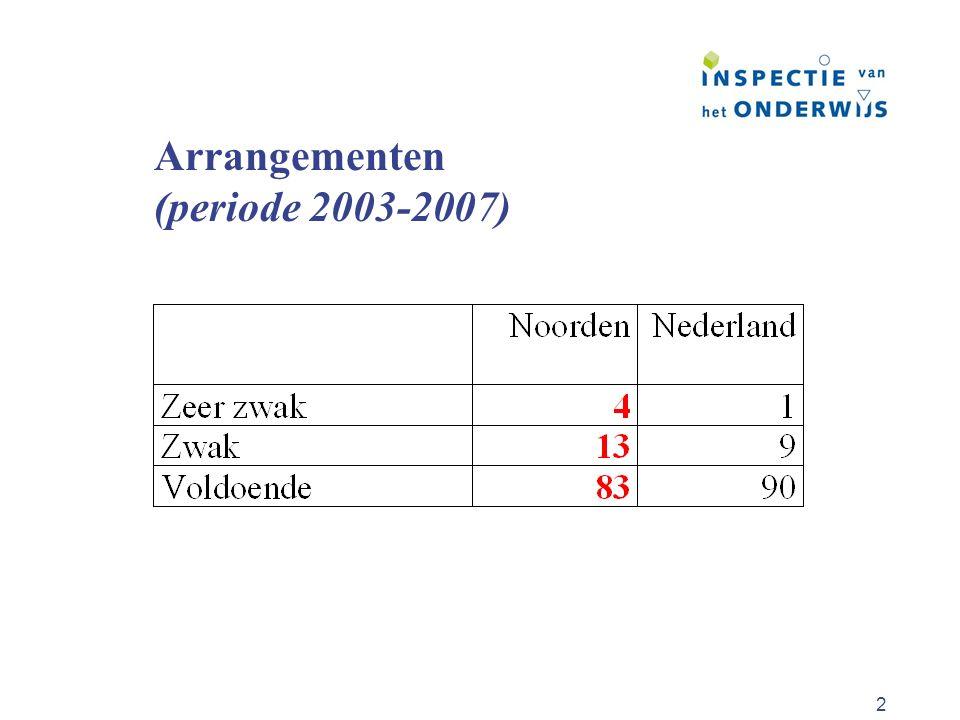 3 Opbrengsten (periode 2003-2007)