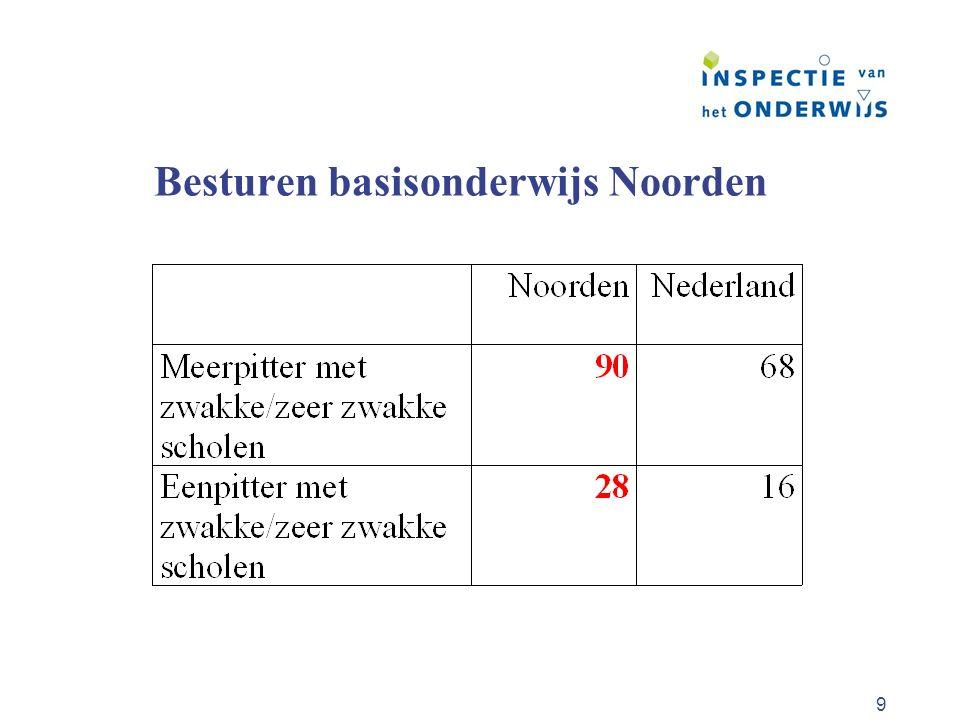 10 Voortgezet onderwijs Hoger % leerlingen praktijkonderwijs, vso Lager % leerlingen havo, vwo Hoog % voortijdig schoolverlaters in sommige gemeenten, vooral Oost Groningen