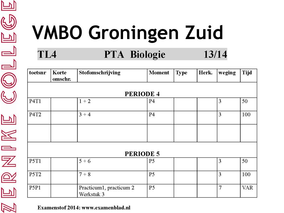 VMBO Groningen Zuid