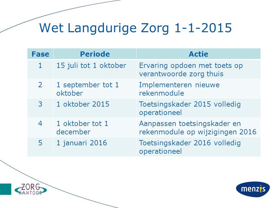 Wet Langdurige Zorg 1-1-2015 FasePeriodeActie 115 juli tot 1 oktoberErvaring opdoen met toets op verantwoorde zorg thuis 21 september tot 1 oktober Im