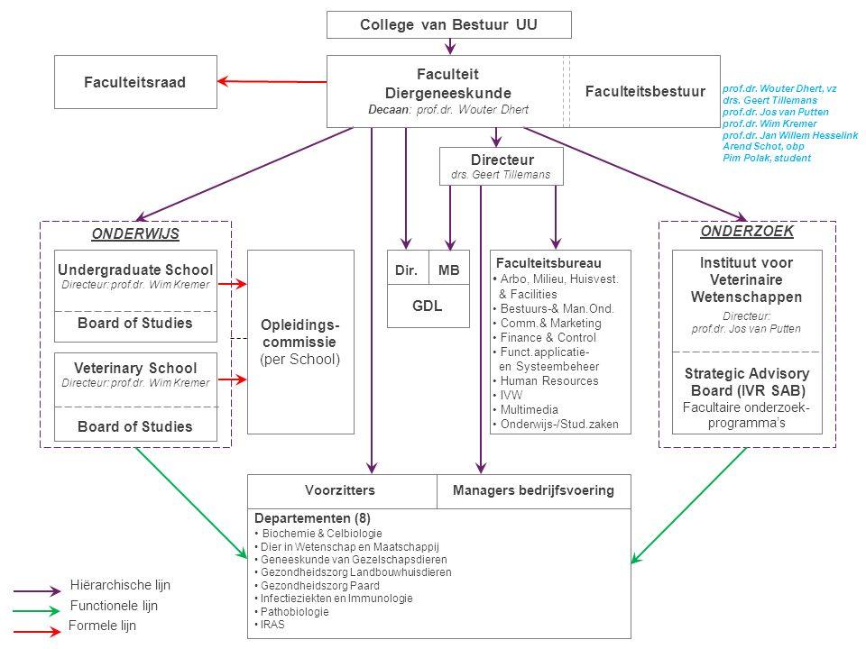 Voorzitters Managers bedrijfsvoering Departementen (8) Biochemie & Celbiologie Dier in Wetenschap en Maatschappij Geneeskunde van Gezelschapsdieren Ge