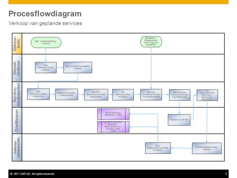 ©2011 SAP AG. All rights reserved.5 Procesflowdiagram Verkoop van geplande services Dienst- verlener Service- medewerker Verkoop- administratie Gebeur