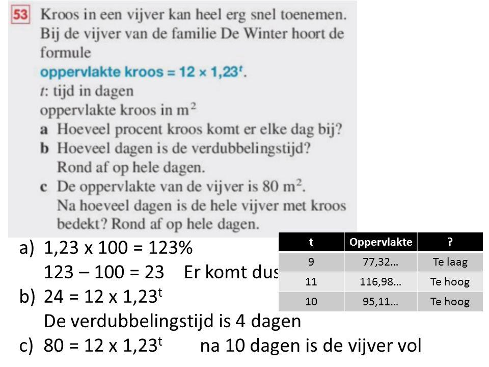 a)1,23 x 100 = 123% 123 – 100 = 23 Er komt dus elke dag 23% bij b)24 = 12 x 1,23 t De verdubbelingstijd is 4 dagen c)80 = 12 x 1,23 t na 10 dagen is d