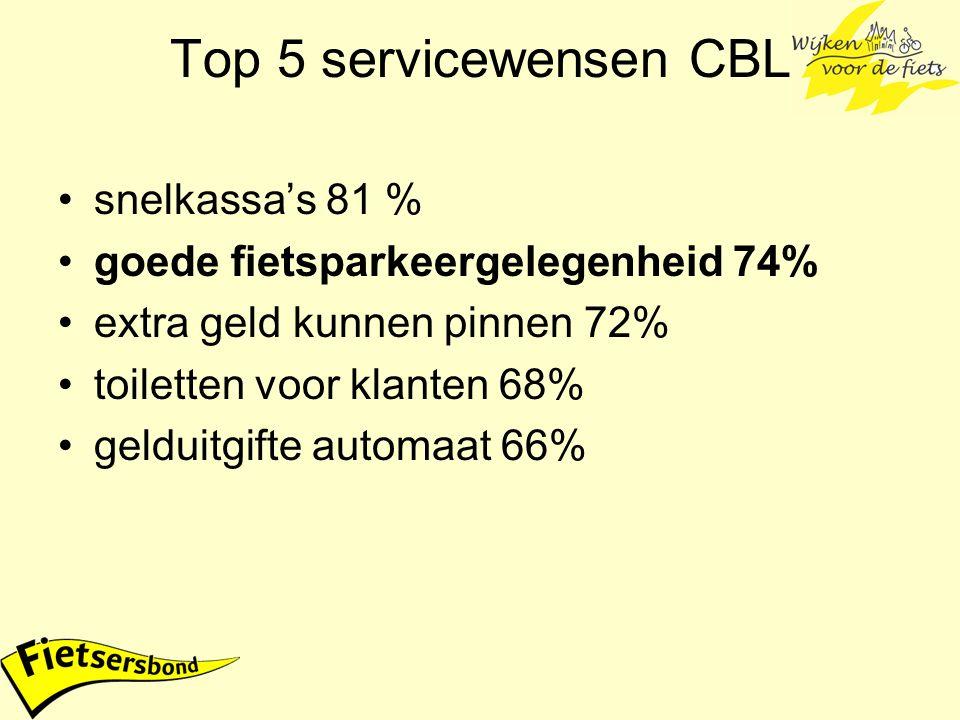 Top 5 servicewensen CBL snelkassa's 81 % goede fietsparkeergelegenheid 74% extra geld kunnen pinnen 72% toiletten voor klanten 68% gelduitgifte automaat 66%