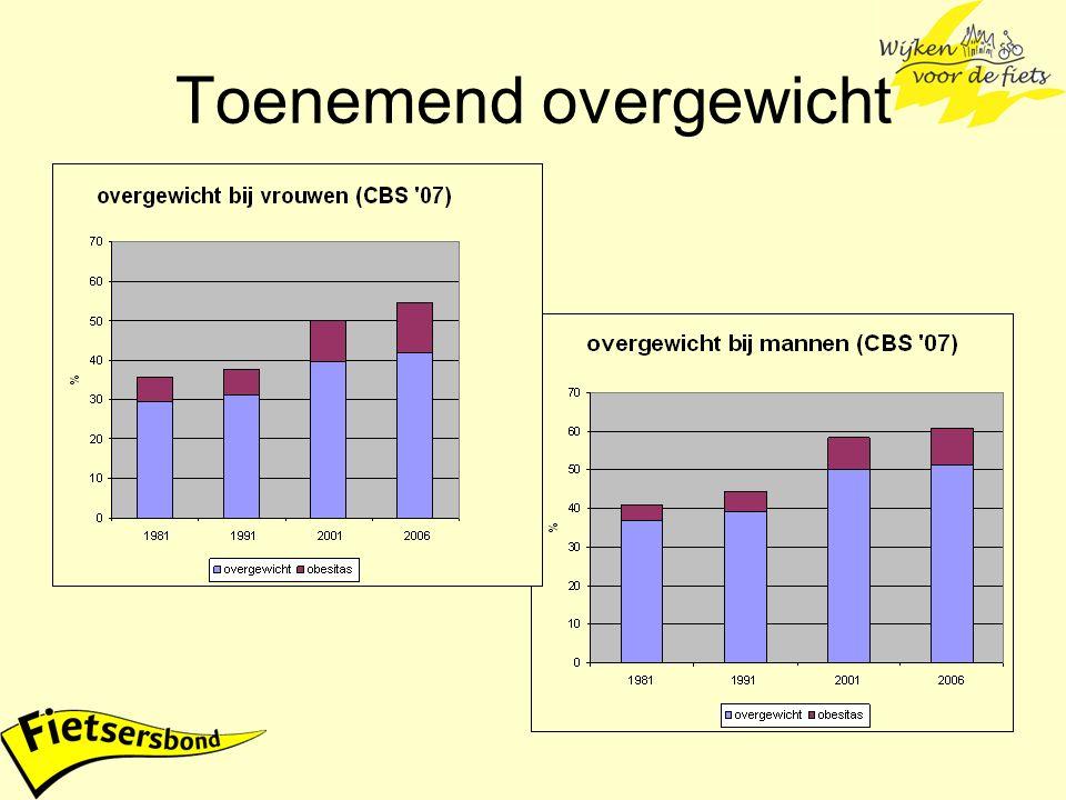Prevalentie overgewicht in Nederland Aandachtswijken –31% te dik –9% obesitas Landelijkte dikobesitas –19804% 0% –200514%3%