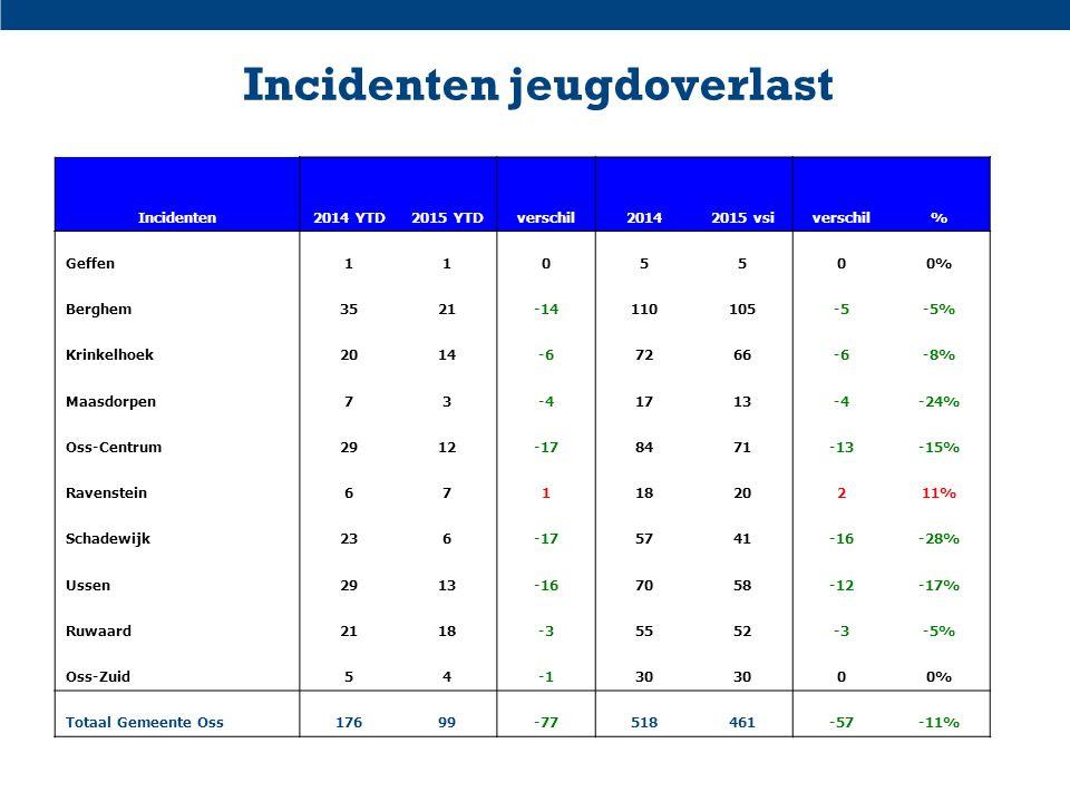 Incidenten jeugdoverlast Incidenten2014 YTD2015 YTDverschil20142015 vsiverschil% Geffen1105500% Berghem3521-14110105-5-5% Krinkelhoek2014-67266-6-8% M