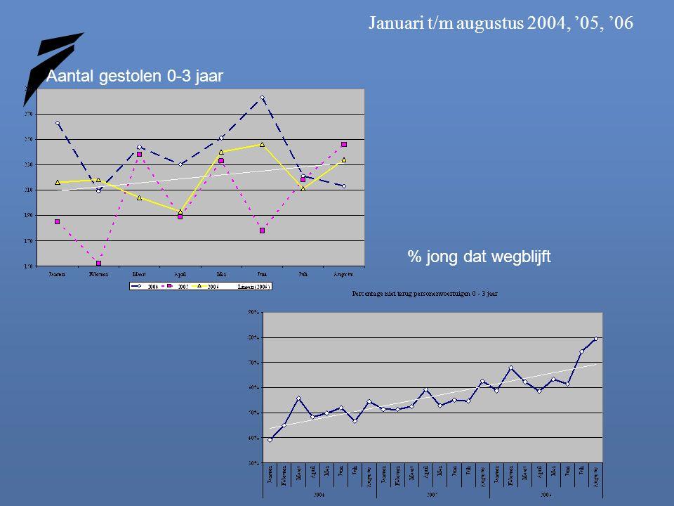 Januari t/m augustus 2004, '05, '06 % jong dat wegblijft Aantal gestolen 0-3 jaar