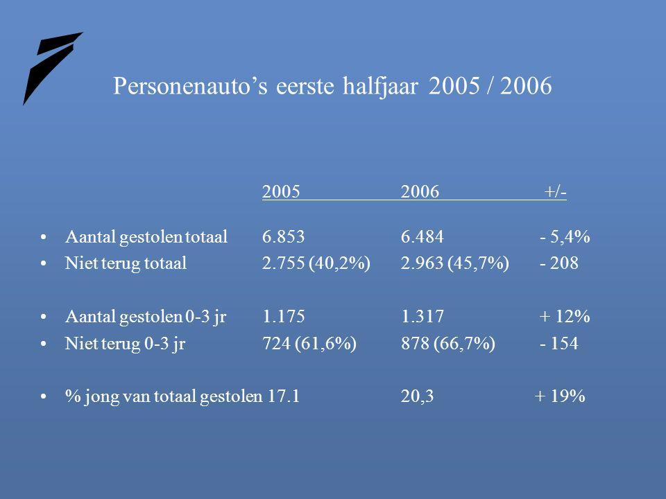 Personenauto's eerste halfjaar 2005 / 2006 2005 2006 +/- Aantal gestolen totaal6.853 6.484- 5,4% Niet terug totaal2.755 (40,2%) 2.963 (45,7%)- 208 Aantal gestolen 0-3 jr1.175 1.317+ 12% Niet terug 0-3 jr 724 (61,6%) 878 (66,7%)- 154 % jong van totaal gestolen 17.1 20,3 + 19%