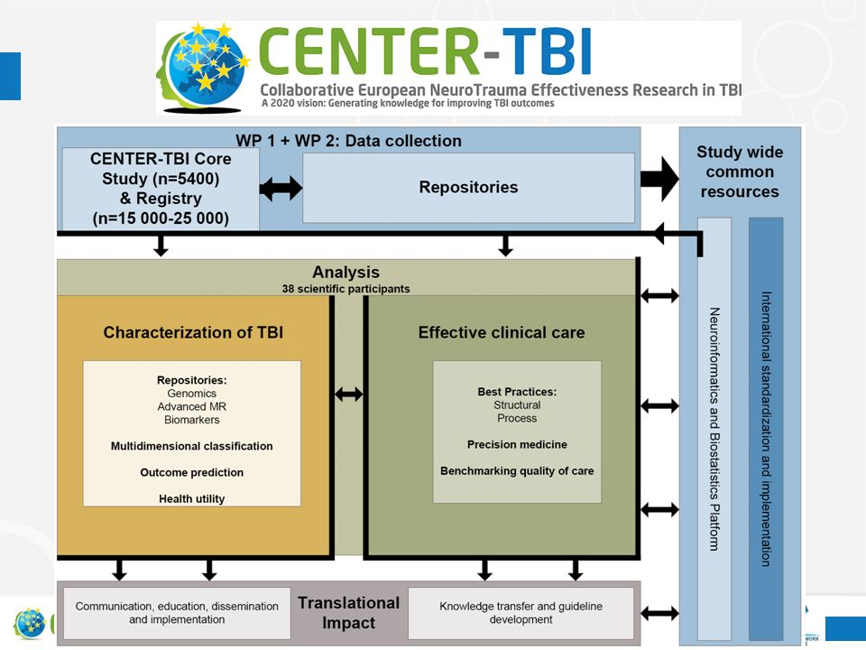 CENTER-TBI study sites