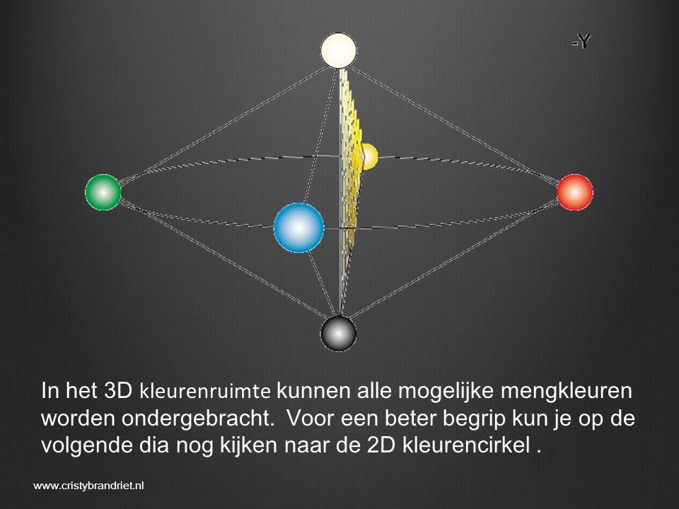 In het 3D kleurenruimte kunnen alle mogelijke mengkleuren worden ondergebracht. Voor een beter begrip kun je op de volgende dia nog kijken naar de 2D