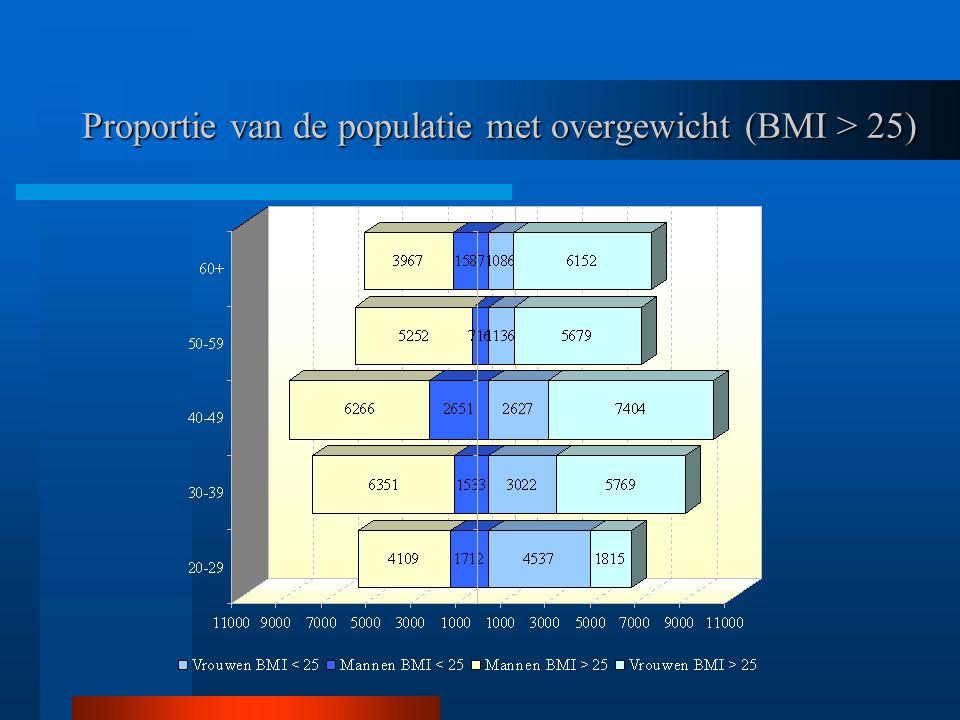 Proportie van de populatie met overgewicht (BMI > 25)