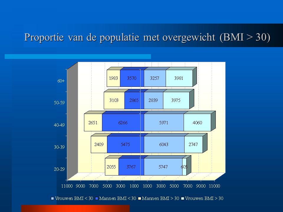 Proportie van de populatie met overgewicht (BMI > 30)