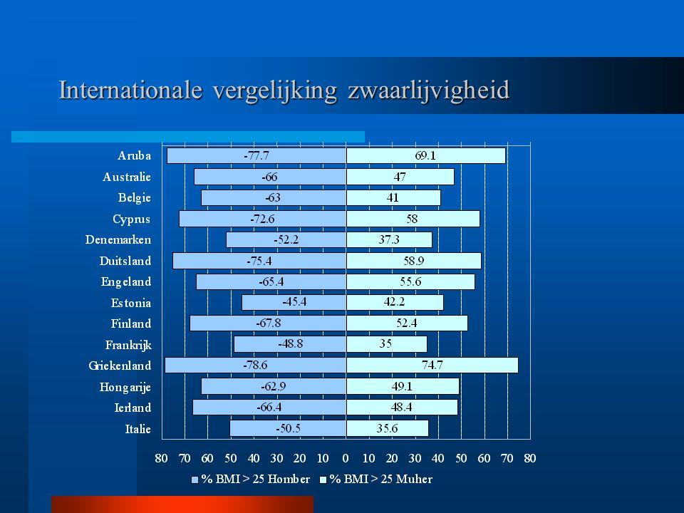 Internationale vergelijking zwaarlijvigheid