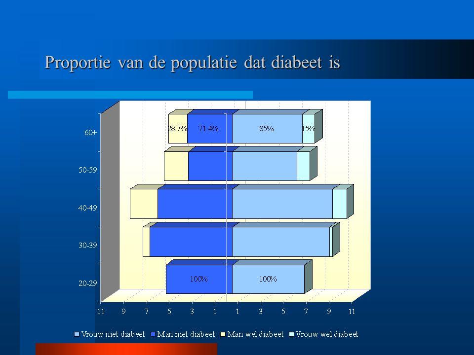Proportie van de populatie dat diabeet is