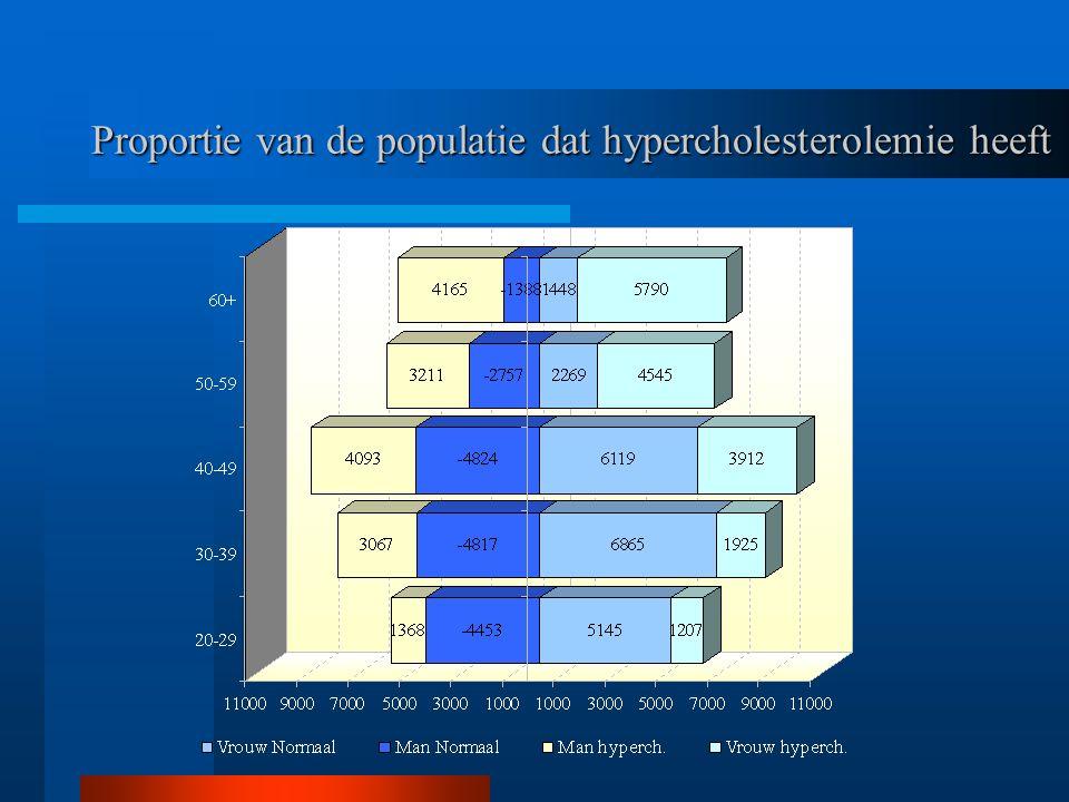 Proportie van de populatie dat hypercholesterolemie heeft