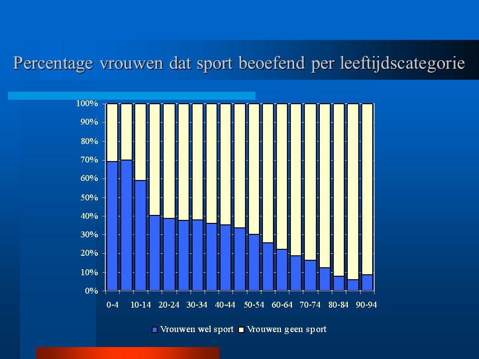 Percentage vrouwen dat sport beoefend per leeftijdscategorie